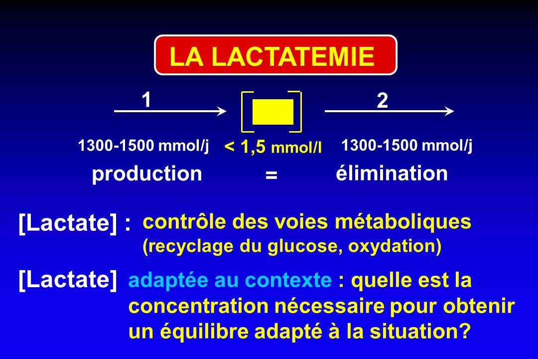 LA LACTATEMIE [Lactate] : [Lactate] 1 2 production élimination =